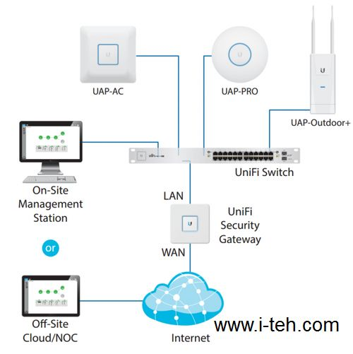 Ubiquiti UniFi Switch 24-250W (US-24-250W)